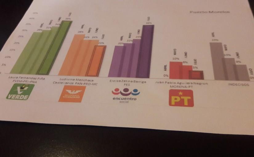 Encuentro Social aventaja a PAN-PRD-MC y PT en PuertoMorelos